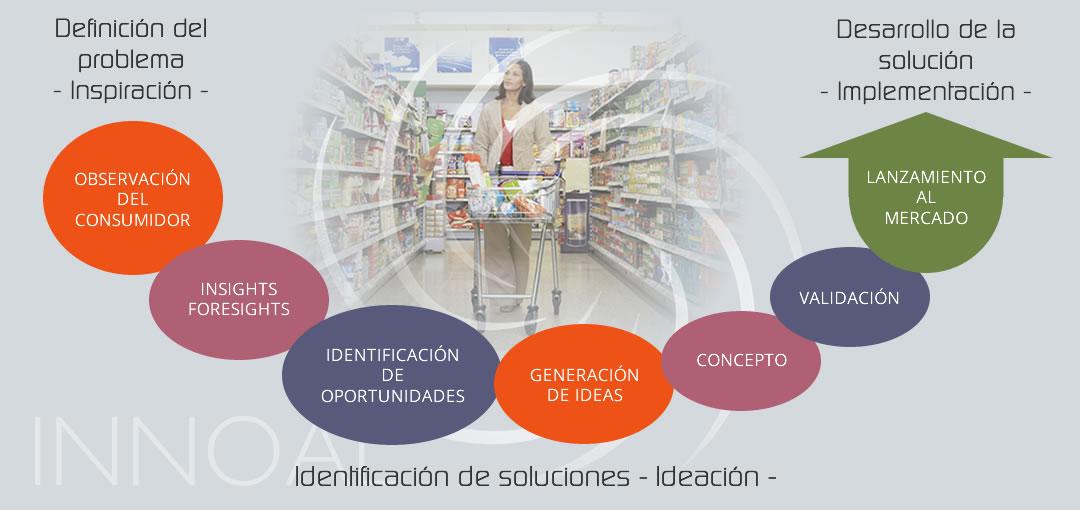 metodologias de innovacion y desarrollo de producto